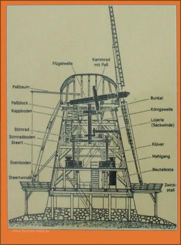 Schematischer Aufbau einer Windmühle, Fotografie 2005